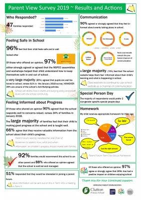 Parent Views Survey Results 2019